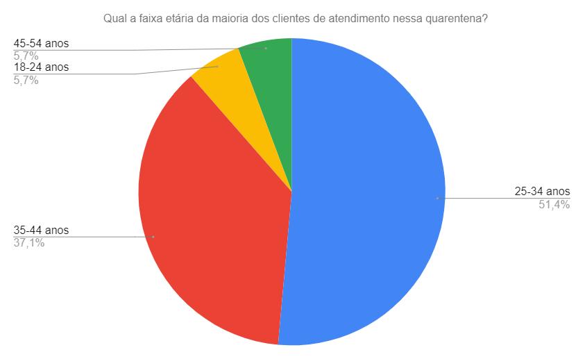 faixa-etaria-mercado-erotico-quarentena