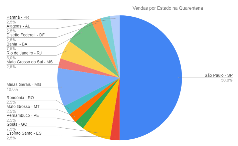vendas-estado-mercado-erotico-quarentena